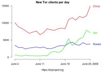В российской части анонимной сети Tor обнаружили узлы, следящие за Facebook